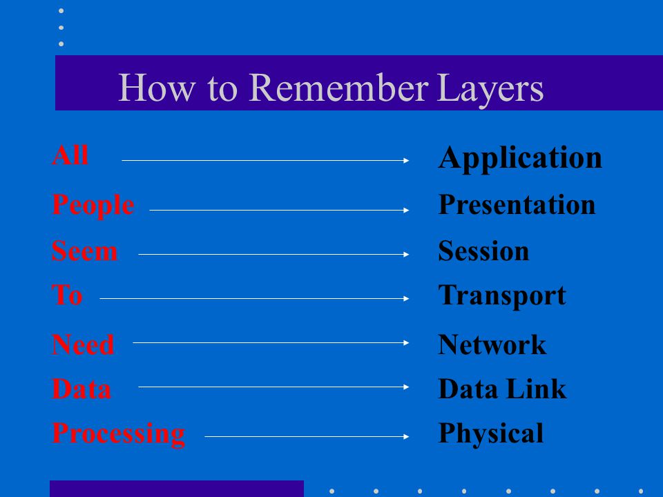 How to Remember Layers Session Physical Transport Network Data Link Application Presentation Seem Processing To Need Data All People