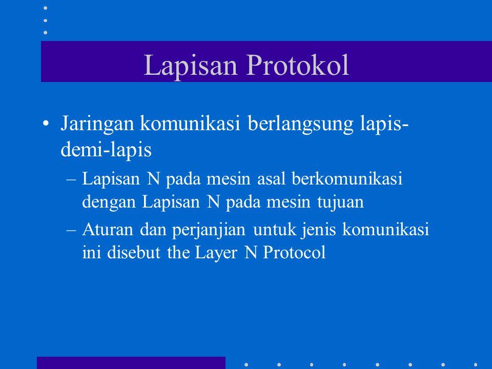 Lapisan Protokol Jaringan komunikasi berlangsung lapis- demi-lapis –Lapisan N pada mesin asal berkomunikasi dengan Lapisan N pada mesin tujuan –Aturan dan perjanjian untuk jenis komunikasi ini disebut the Layer N Protocol