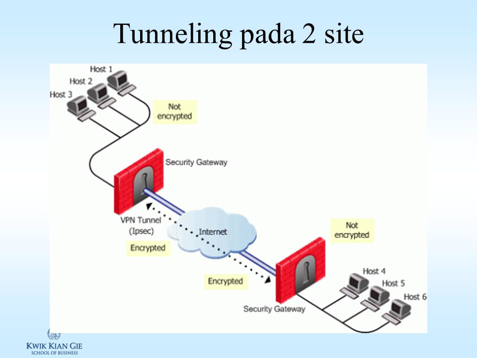 Tunneling Tunneling / encapsulation: merpakan cara mengirimkan data antara dua buah jaringan yang sama melalui jaringan perantara Protokol tunneling 1.Poin-to-point tunneling protocol (PPTP) 2.Layer two tunneling protocol (L2TP) 3.Secure socket tunneling protocol (SSTP) Paket data di encode sebelum incapsulation