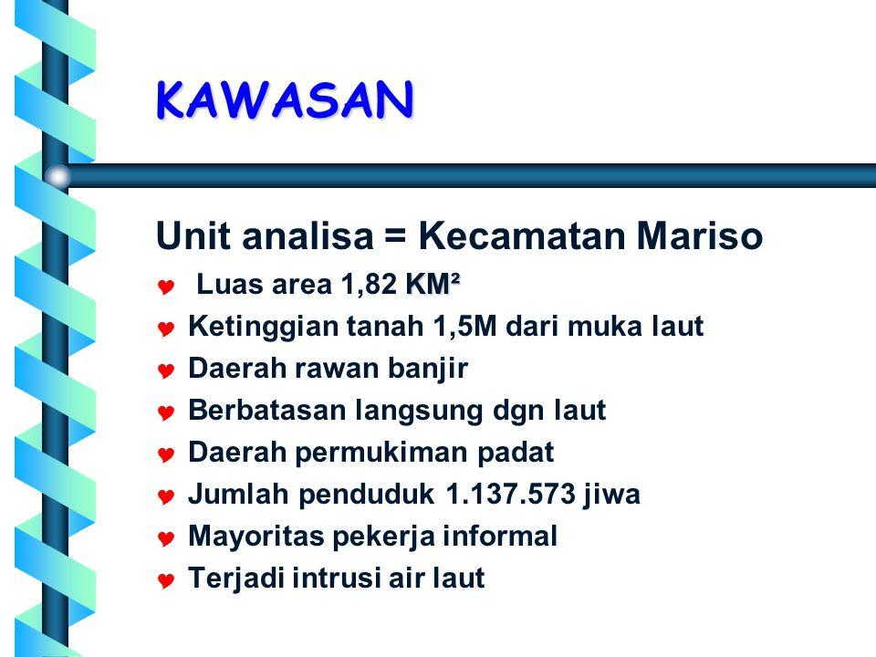 KAWASAN Unit analisa = Kecamatan Mariso  KM²  Luas area 1,82 KM²   Ketinggian tanah 1,5M dari muka laut   Daerah rawan banjir   Berbatasan langsung dgn laut   Daerah permukiman padat   Jumlah penduduk 1.137.573 jiwa   Mayoritas pekerja informal   Terjadi intrusi air laut