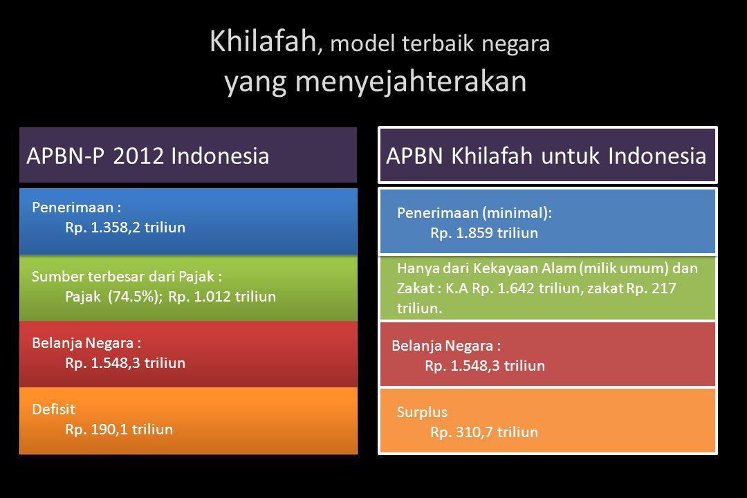 APBN-P 2012 Indonesia Penerimaan : Rp. 1.358,2 triliun Sumber terbesar dari Pajak : Pajak (74.5%); Rp. 1.012 triliun Belanja Negara : Rp. 1.548,3 tril