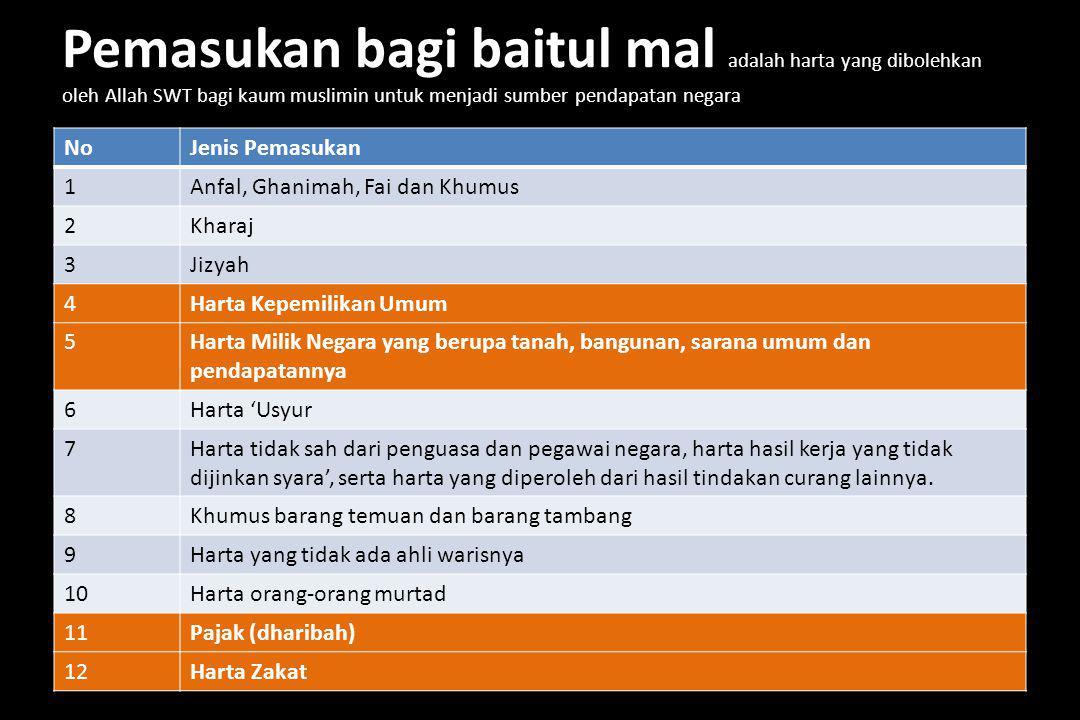 APBN-P 2012 Indonesia Penerimaan : Rp.
