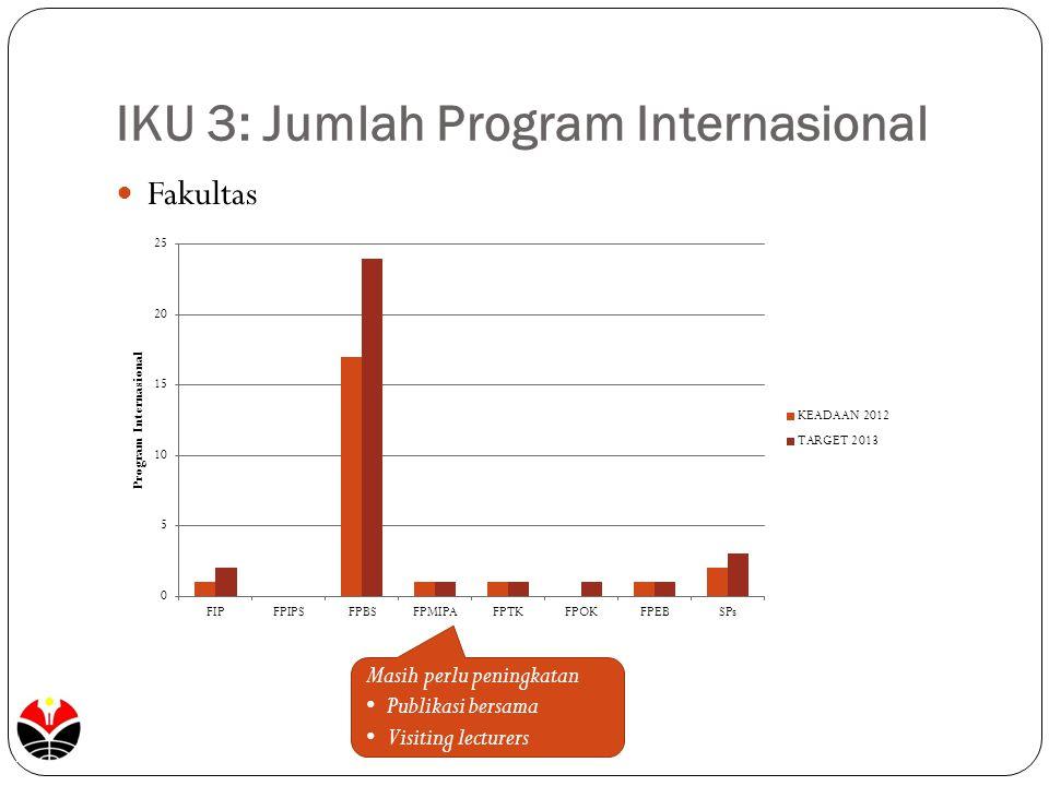 IKU 3: Jumlah Program Internasional Fakultas Masih perlu peningkatan Publikasi bersama Visiting lecturers