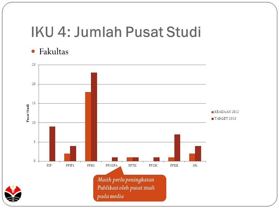 IKU 4: Jumlah Pusat Studi Fakultas Masih perlu peningkatan Publikasi oleh pusat studi pada media