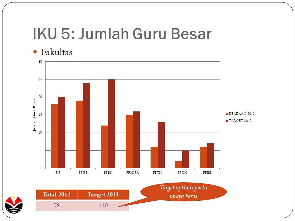 IKU 5: Jumlah Guru Besar Fakultas Total 2012Target 2013 78110 Target optimis perlu upaya keras