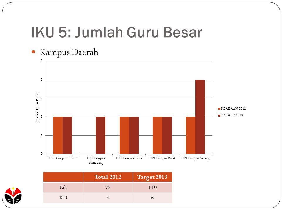 IKU 5: Jumlah Guru Besar Kampus Daerah Total 2012Target 2013 Fak78110 KD46
