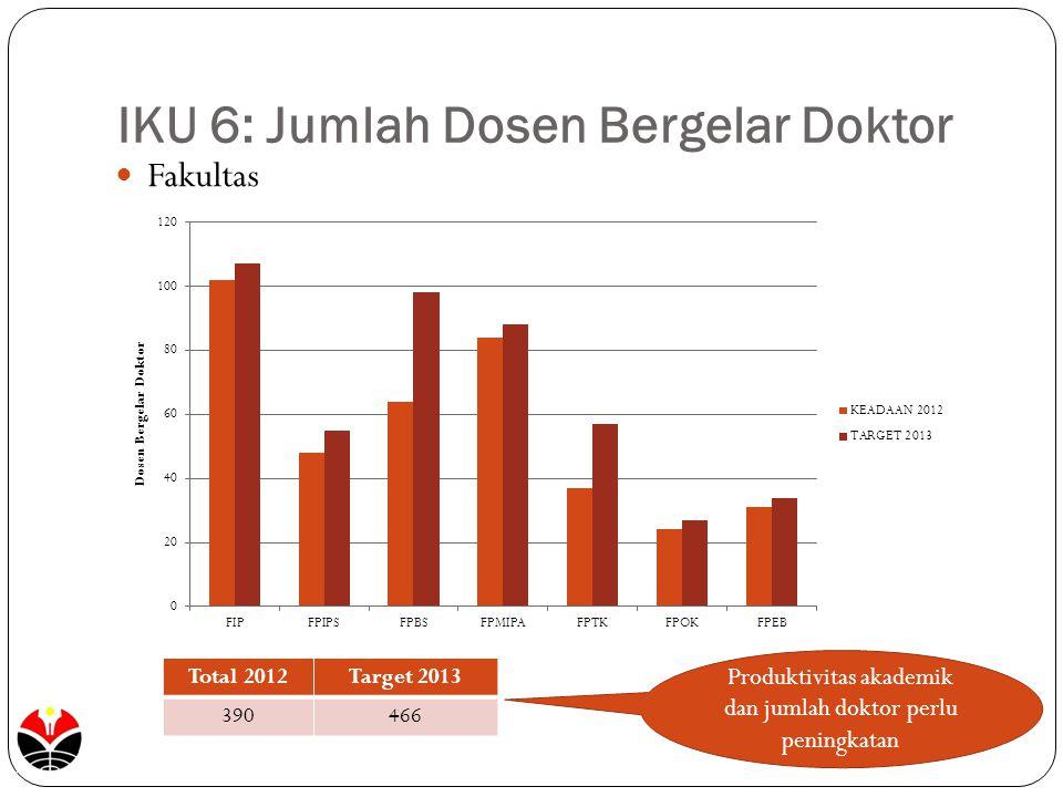 IKU 6: Jumlah Dosen Bergelar Doktor Fakultas Produktivitas akademik dan jumlah doktor perlu peningkatan Total 2012Target 2013 390466