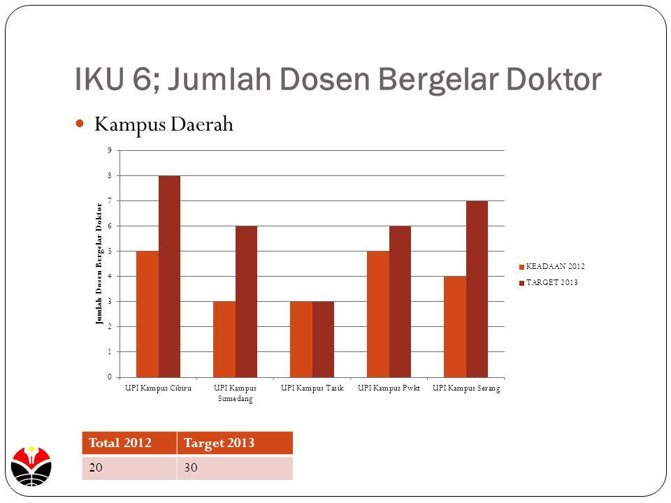 IKU 6; Jumlah Dosen Bergelar Doktor Kampus Daerah Total 2012Target 2013 2030