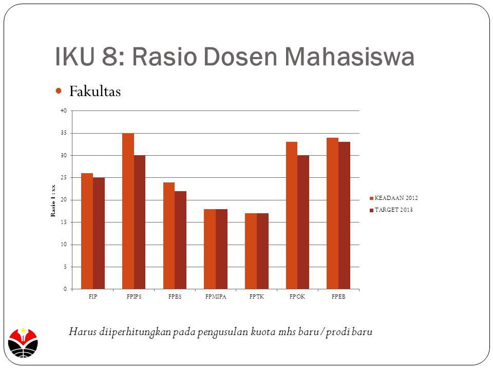 IKU 8: Rasio Dosen Mahasiswa Fakultas Harus diiperhitungkan pada pengusulan kuota mhs baru/prodi baru