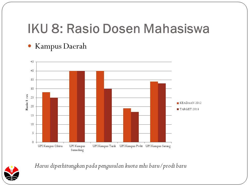 IKU 8: Rasio Dosen Mahasiswa Kampus Daerah Harus diperhitungkan pada pengusulan kuota mhs baru/prodi baru