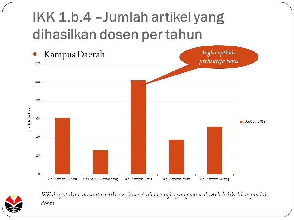 IKK 1.b.4 –Jumlah artikel yang dihasilkan dosen per tahun Kampus Daerah IKK dinyatakan rata-rata artike per dosen/tahun, angka yang muncul setelah dik