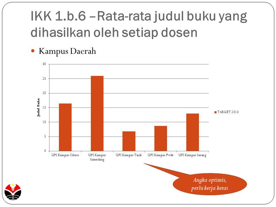 IKK 1.b.6 –Rata-rata judul buku yang dihasilkan oleh setiap dosen Kampus Daerah Angka optimis, perlu kerja keras