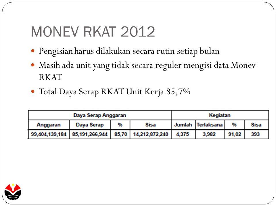 MONEV RKAT 2012 Pengisian harus dilakukan secara rutin setiap bulan Masih ada unit yang tidak secara reguler mengisi data Monev RKAT Total Daya Serap