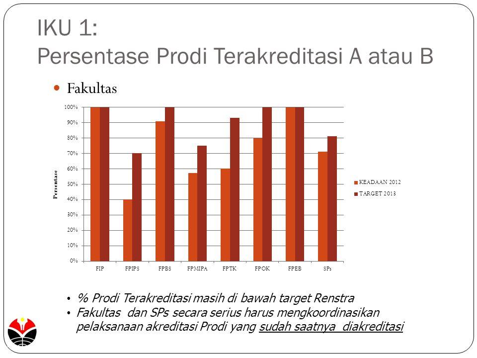 IKU 1: Persentase Prodi Terakreditasi A atau B Fakultas % Prodi Terakreditasi masih di bawah target Renstra Fakultas dan SPs secara serius harus mengk