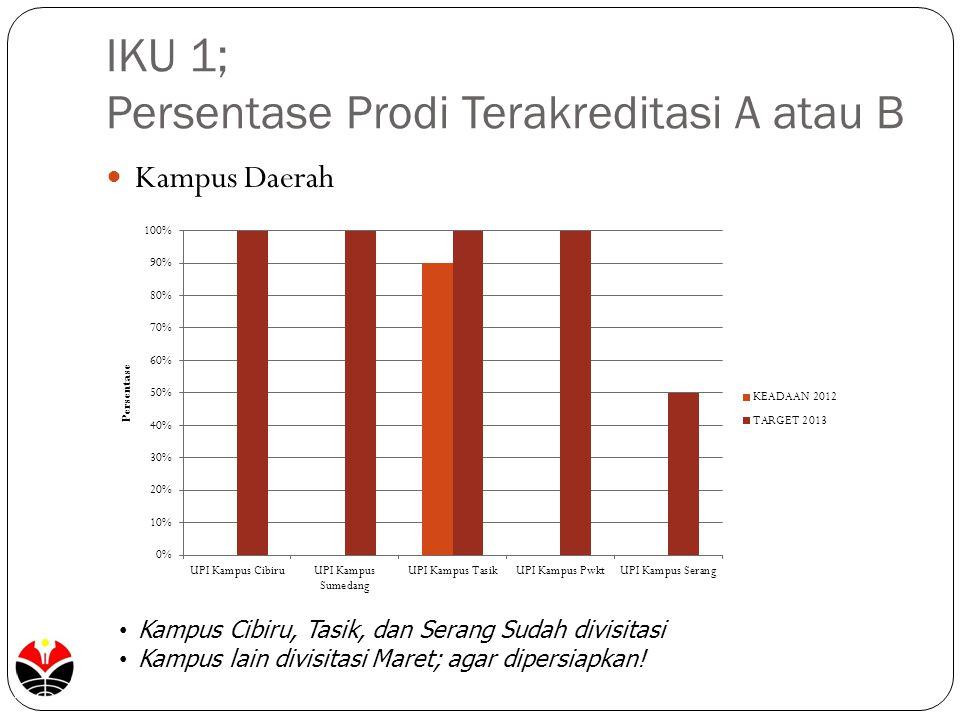 IKU 1; Persentase Prodi Terakreditasi A atau B Kampus Daerah Kampus Cibiru, Tasik, dan Serang Sudah divisitasi Kampus lain divisitasi Maret; agar dipe