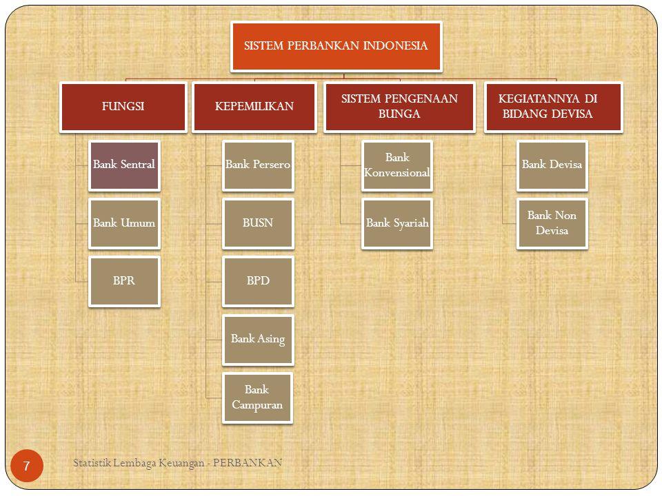 7 Bank Sentral Bank Umum BPR KEPEMILIKAN Bank Persero BUSN BPD Bank Asing Bank Campuran SISTEM PENGENAAN BUNGA Bank Konvensional Bank Syariah Bank Dev