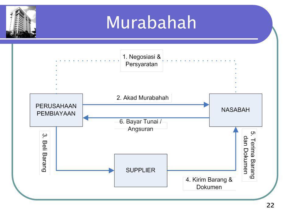 22 Murabahah