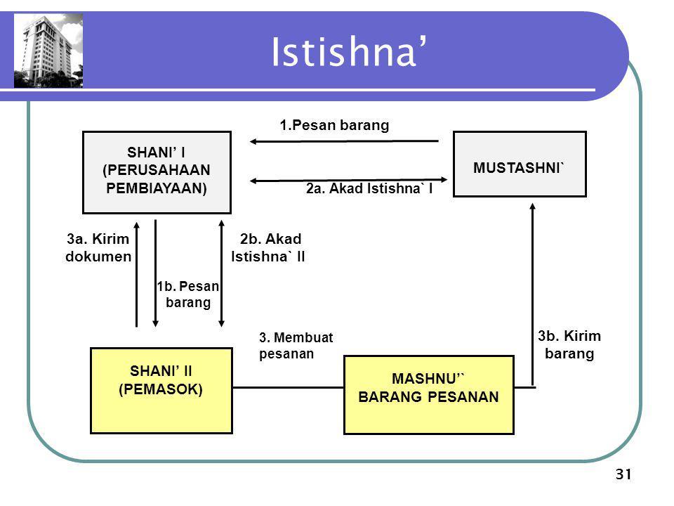 31 Istishna' 3b. Kirim barang 2a. Akad Istishna` I 3.