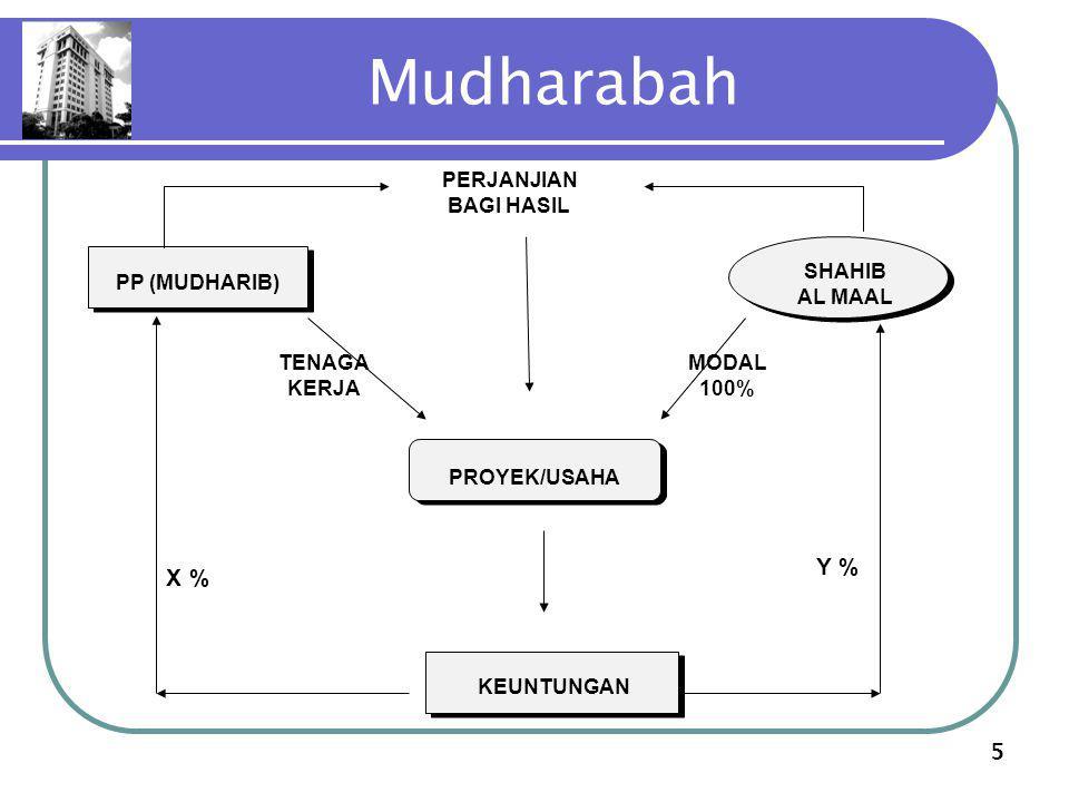5 Mudharabah PP (MUDHARIB) PP (MUDHARIB) PROYEK/USAHA PROYEK/USAHA SHAHIB AL MAAL TENAGA KERJA MODAL 100% PERJANJIAN BAGI HASIL X % Y % KEUNTUNGAN KEU