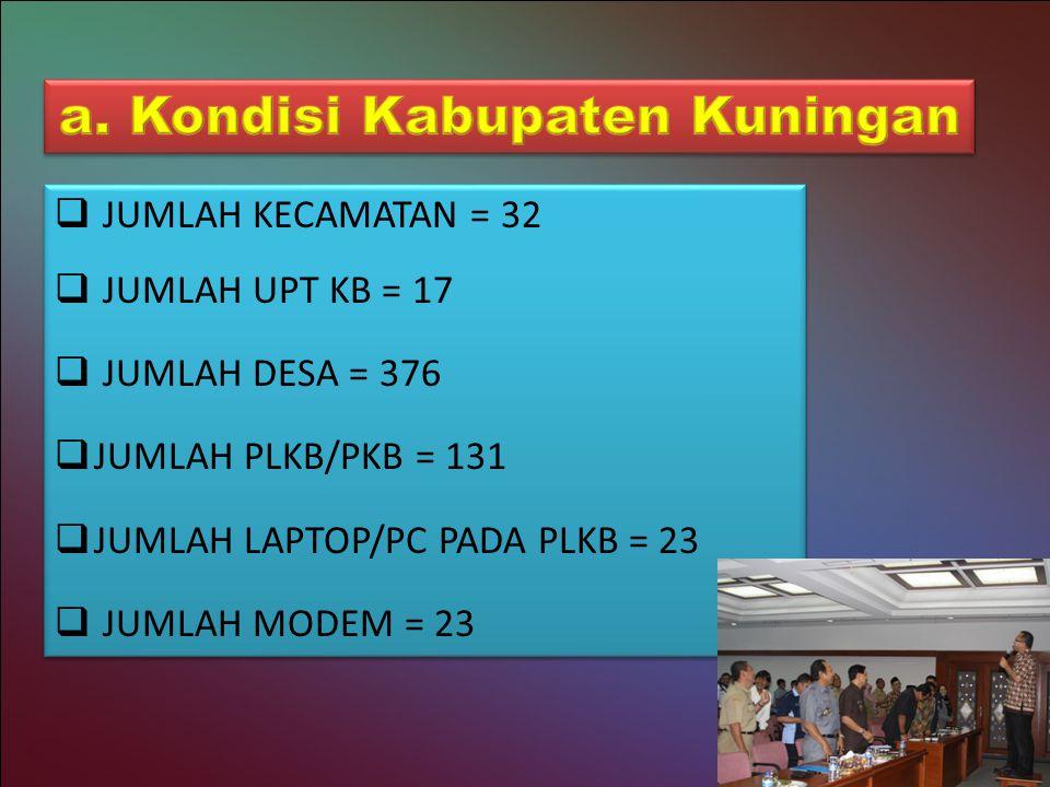  JUMLAH KECAMATAN = 32  JUMLAH UPT KB = 17  JUMLAH DESA = 376  JUMLAH PLKB/PKB = 131  JUMLAH LAPTOP/PC PADA PLKB = 23  JUMLAH MODEM = 23  JUMLAH KECAMATAN = 32  JUMLAH UPT KB = 17  JUMLAH DESA = 376  JUMLAH PLKB/PKB = 131  JUMLAH LAPTOP/PC PADA PLKB = 23  JUMLAH MODEM = 23