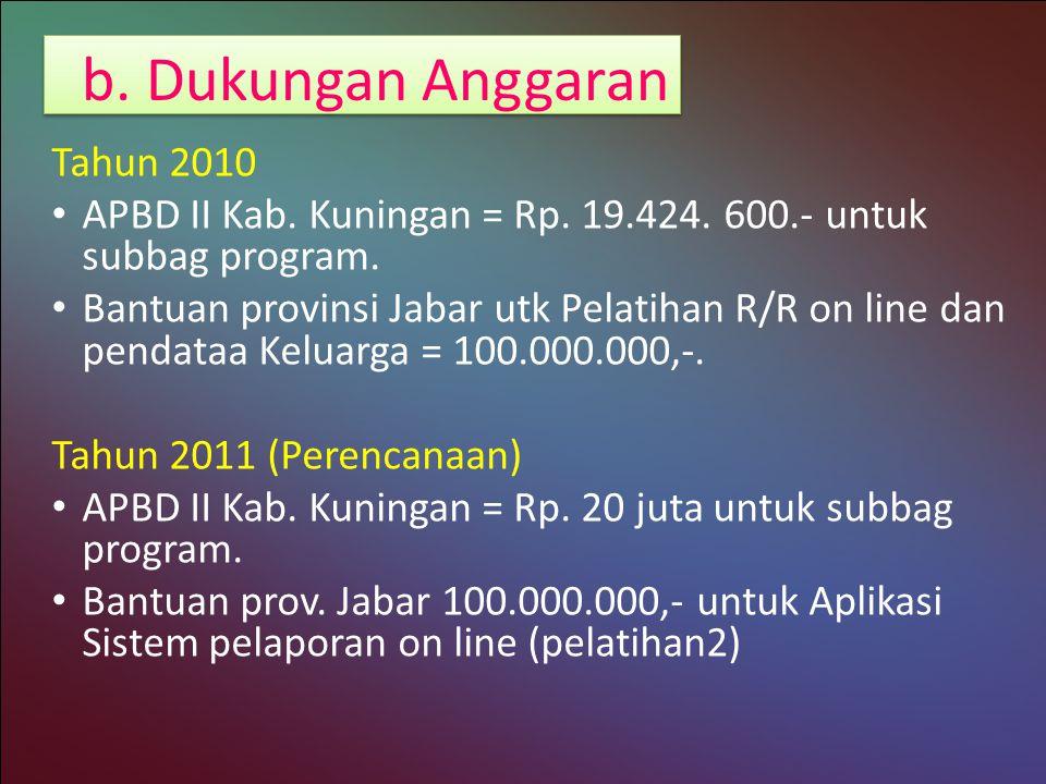 b.Dukungan Anggaran Tahun 2010 APBD II Kab. Kuningan = Rp.