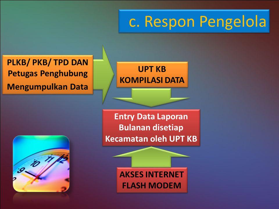 b. Dukungan Anggaran Tahun 2010 APBD II Kab. Kuningan = Rp. 19.424. 600.- untuk subbag program. Bantuan provinsi Jabar utk Pelatihan R/R on line dan p