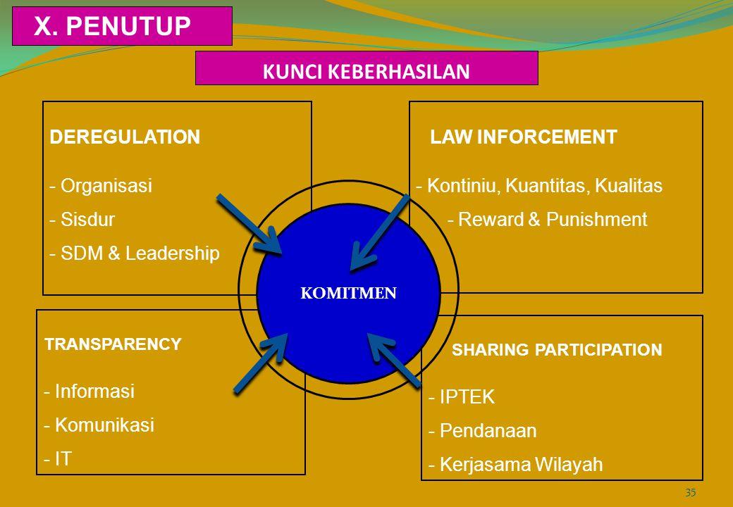 KUNCI KEBERHASILAN DEREGULATION - Organisasi - Sisdur - SDM & Leadership LAW INFORCEMENT - Kontiniu, Kuantitas, Kualitas - Reward & Punishment SHARING PARTICIPATION - IPTEK - Pendanaan - Kerjasama Wilayah TRANSPARENCY - Informasi - Komunikasi - IT KOMITMEN X.