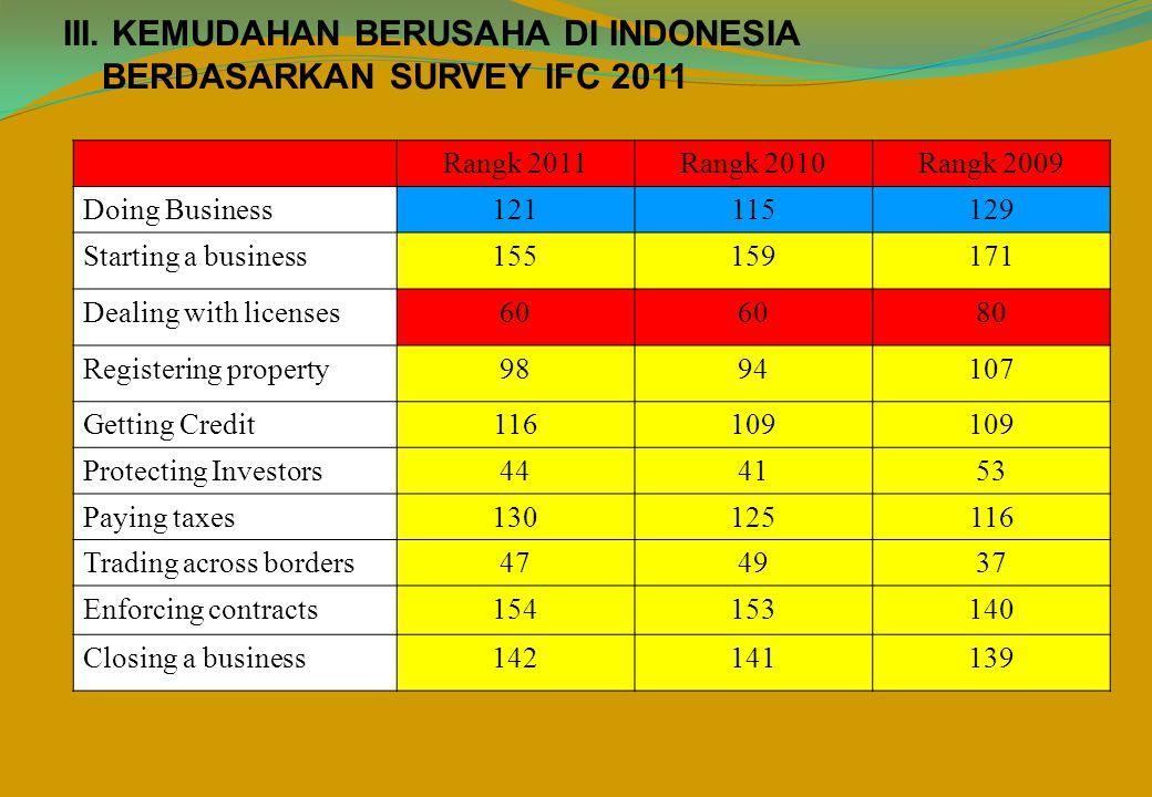 IndikatorIndonesia Asia Timur dan Pasifik Rata-rata OECD 20112010201120102011 2010 Jumlah Prosedur 997,88.15,65.7 Waktu yang diperlukan 47603941.013.813.0 Biaya (% dari income per kapita) 22,32627,125.85,34.7 Modal Minimum (% dari income per kapita) 53,159.750,621.315,315.5 INDIKATOR STARTING A BUSINESS INDONESIA URUTAN KE 155 ADALAH :