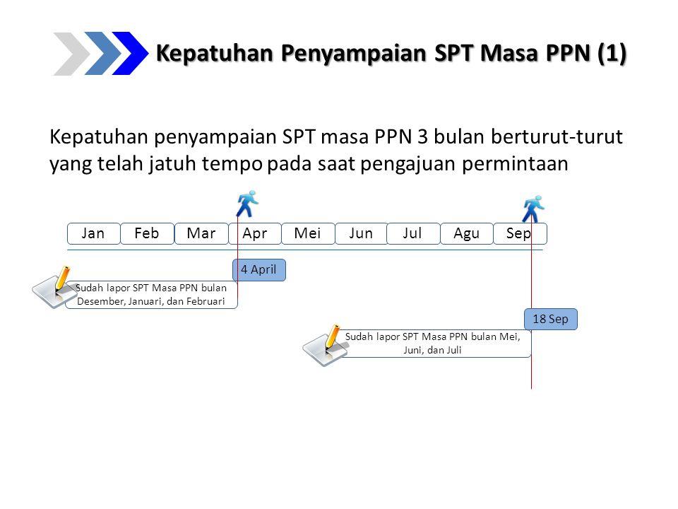 Kepatuhan Penyampaian SPT Masa PPN (1) Kepatuhan penyampaian SPT masa PPN 3 bulan berturut-turut yang telah jatuh tempo pada saat pengajuan permintaan
