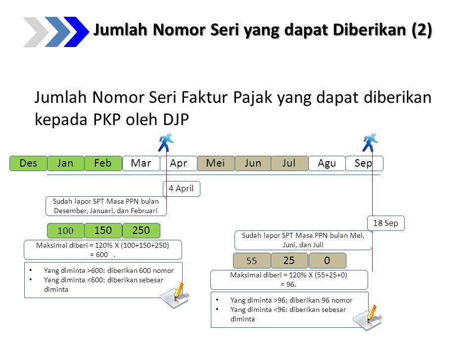Jumlah Nomor Seri Faktur Pajak yang dapat diberikan kepada PKP oleh DJP JanFebMarAprMeiJun 4 April Sudah lapor SPT Masa PPN bulan Desember, Januari, d