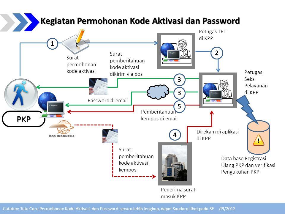 Kegiatan Permohonan Kode Aktivasi dan Password PKP Petugas TPT di KPP Data base Registrasi Ulang PKP dan verifikasi Pengukuhan PKP Surat permohonan ko