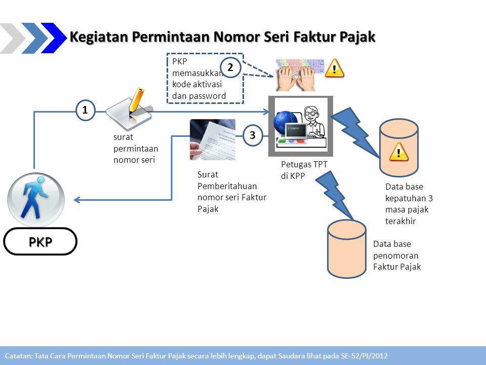 Kegiatan Permintaan Nomor Seri Faktur Pajak PKP Petugas TPT di KPP Data base penomoran Faktur Pajak surat permintaan nomor seri Surat Pemberitahuan no