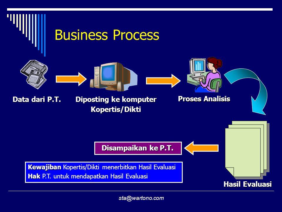 sta@wartono.com Business Process Data dari P.T. Diposting ke komputer Kopertis/Dikti Proses Analisis Hasil Evaluasi Disampaikan ke P.T. Kewajiban Kewa