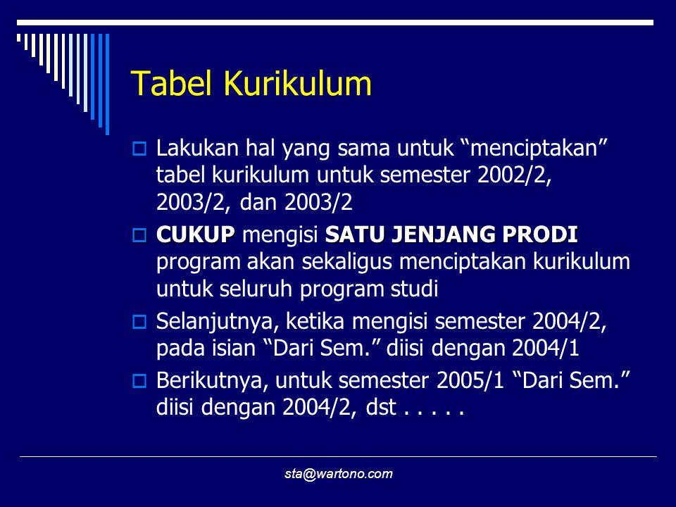 sta@wartono.com Tabel Kurikulum  Lakukan hal yang sama untuk menciptakan tabel kurikulum untuk semester 2002/2, 2003/2, dan 2003/2  CUKUPSATU JENJANG PRODI  CUKUP mengisi SATU JENJANG PRODI program akan sekaligus menciptakan kurikulum untuk seluruh program studi  Selanjutnya, ketika mengisi semester 2004/2, pada isian Dari Sem. diisi dengan 2004/1  Berikutnya, untuk semester 2005/1 Dari Sem. diisi dengan 2004/2, dst.....