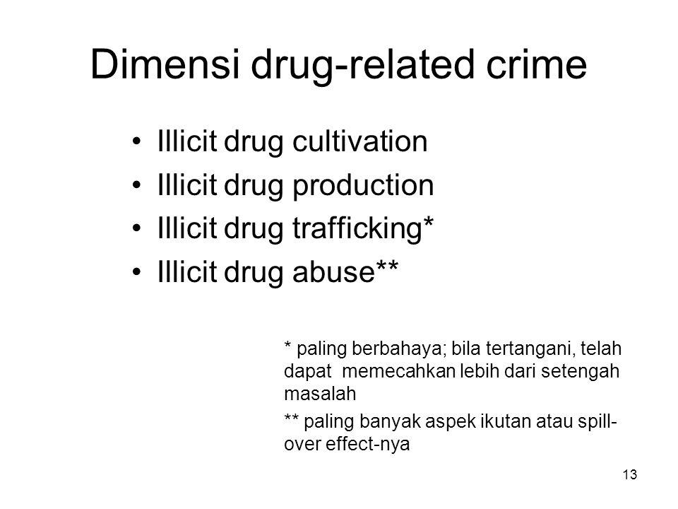 13 Dimensi drug-related crime Illicit drug cultivation Illicit drug production Illicit drug trafficking* Illicit drug abuse** * paling berbahaya; bila tertangani, telah dapat memecahkan lebih dari setengah masalah ** paling banyak aspek ikutan atau spill- over effect-nya