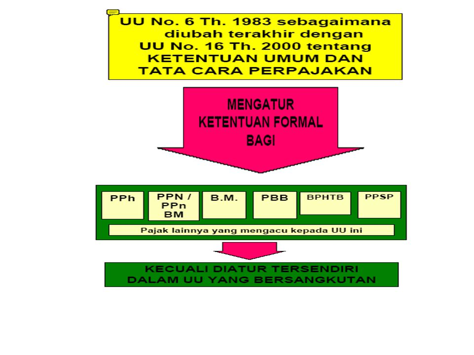 Pendahuluan Dasar Hukum : UU No.6 tahun 1983 direvisi UU No.
