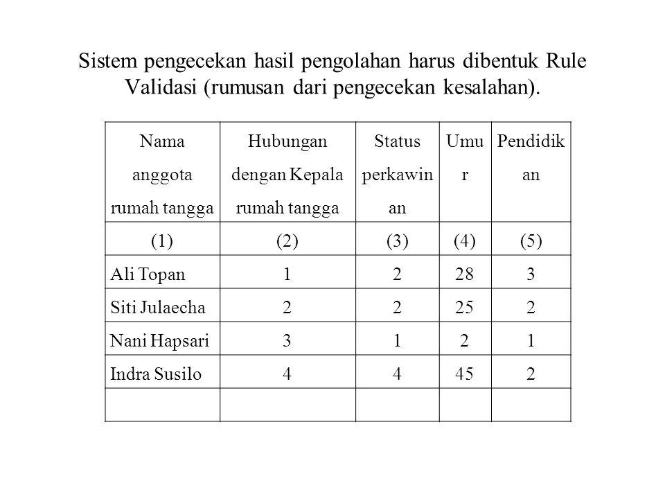 Sistem pengecekan hasil pengolahan harus dibentuk Rule Validasi (rumusan dari pengecekan kesalahan). Nama anggota rumah tangga Hubungan dengan Kepala