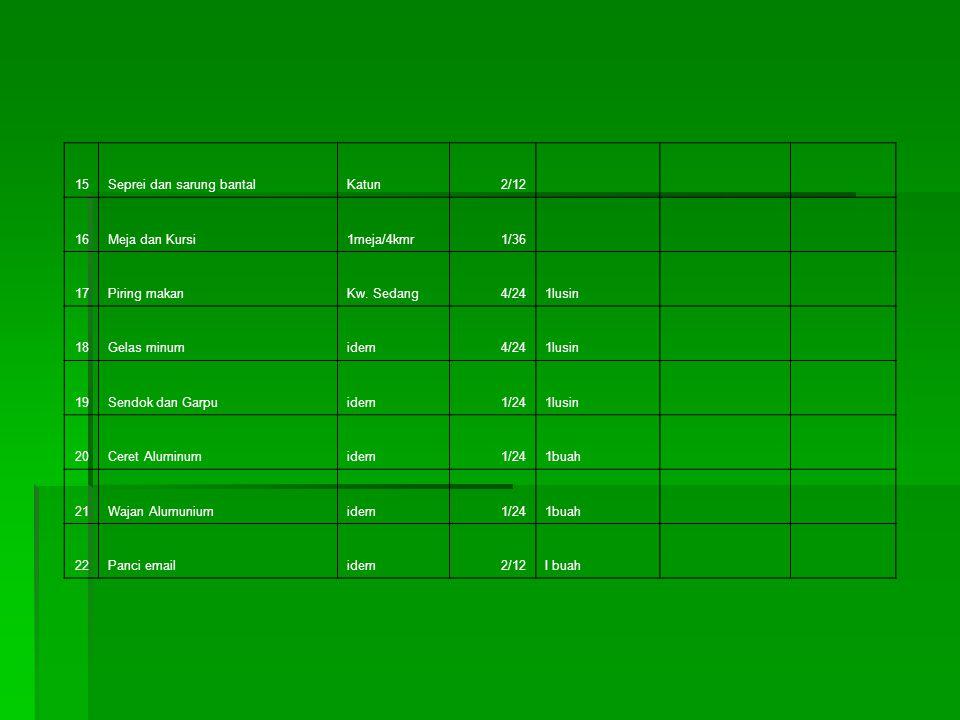 7Buah-buahanpsg/pepaya7.50 kg1kg 8Sumber Karbohidrat6.00 kg1kg 9TheKw.