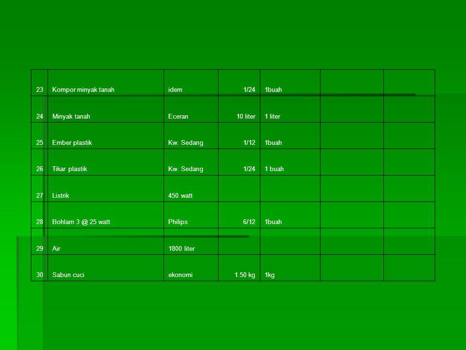 15Seprei dan sarung bantalKatun 2/12 16Meja dan Kursi1meja/4kmr 1/36 17Piring makanKw.