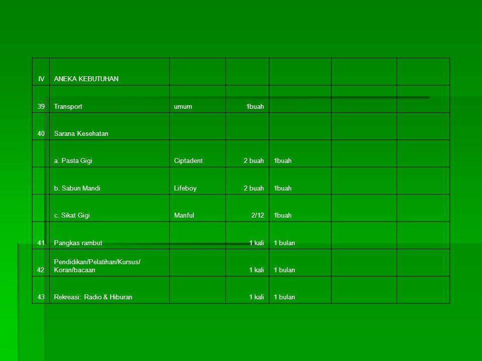IIISANDANG 31Celana panjang/rokTretek/ktn3/121buah 32Kemeja tangan pendek/blustetoron3/121buah 33Kaos Oblong/BHKw.