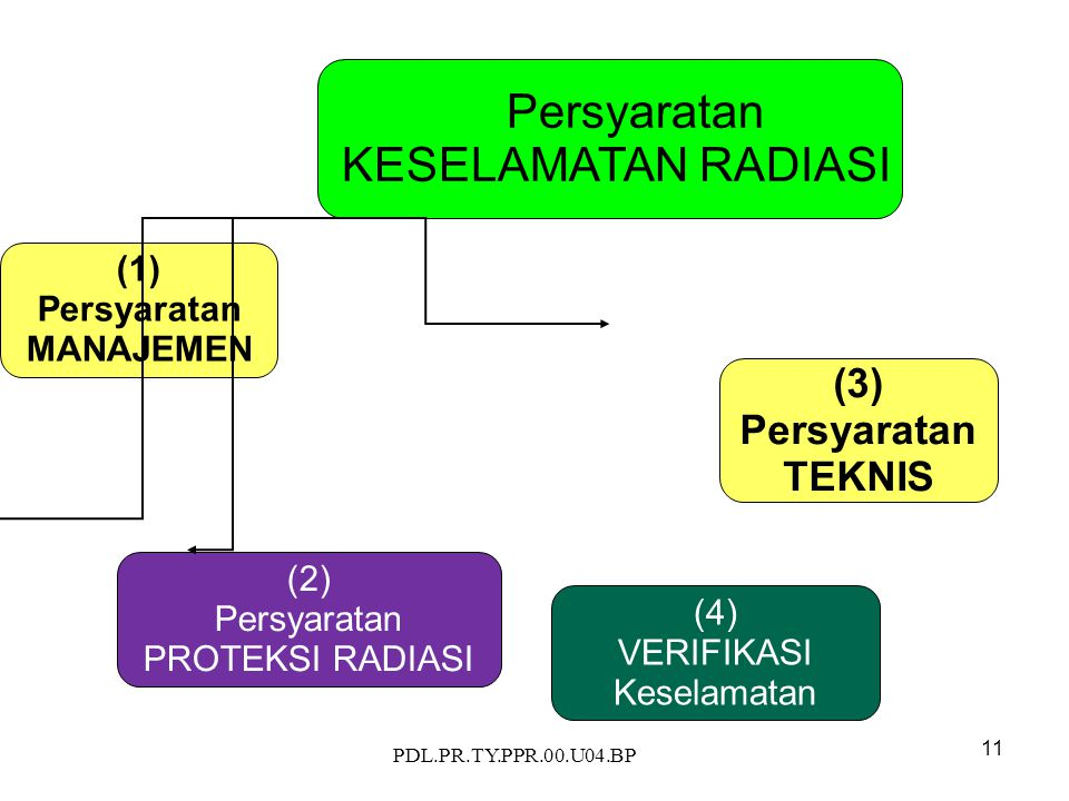 PDL.PR.TY.PPR.00.U04.BP 11 Persyaratan KESELAMATAN RADIASI (1) Persyaratan MANAJEMEN (2) Persyaratan PROTEKSI RADIASI (3) Persyaratan TEKNIS (4) VERIFIKASI Keselamatan