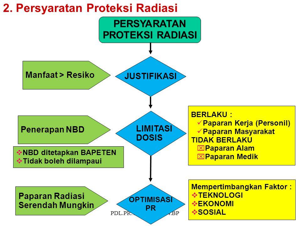 PDL.PR.TY.PPR.00.U04.BP 23 JUSTIFIKASI LIMITASI DOSIS OPTIMISASI PR PERSYARATAN PROTEKSI RADIASI Manfaat > Resiko Penerapan NBD Paparan Radiasi Serend