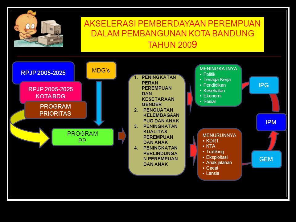 PROGRAM POKOK 1. Peningkatan kualitas hidup dan perlindungan perempuan; 2. Peningkatan kesejahteraan dan perlindungan anak; 3. Penguatan kelembagaan p