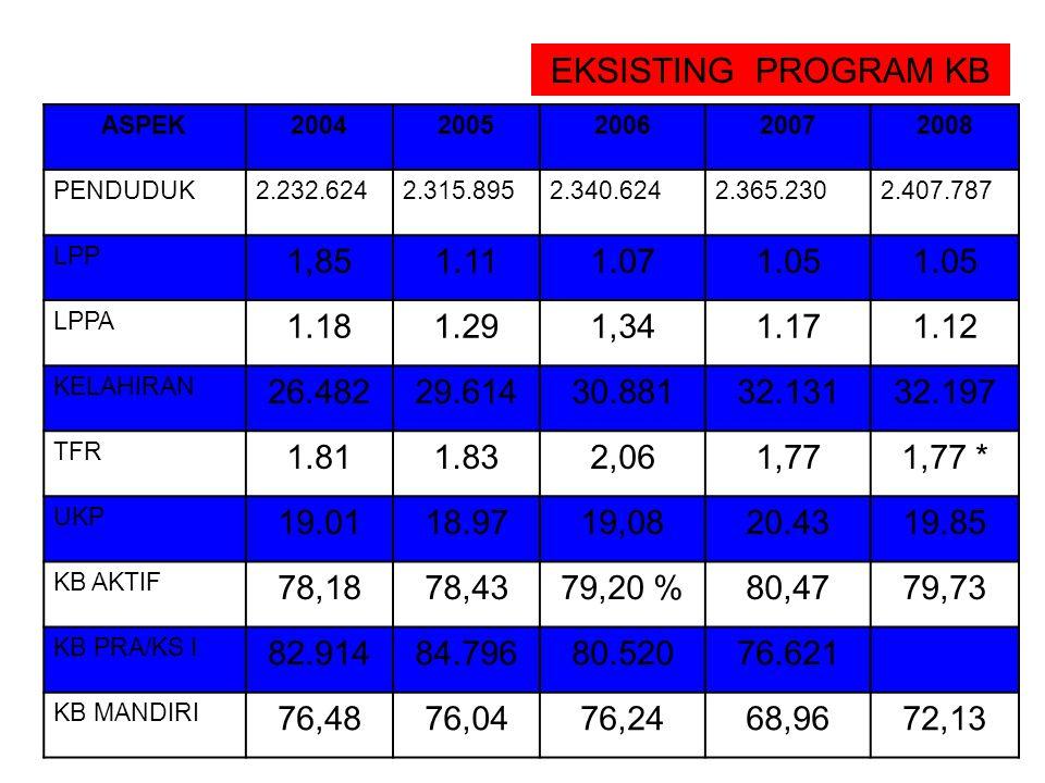 SUMBER DATA EVALUASI Sensus Penduduk Survey (Suseda, Susenas, SDKI) Pendataan Keluarga Laporan Rutin Program KB (Data Pengendalian Lapangan dan Data P