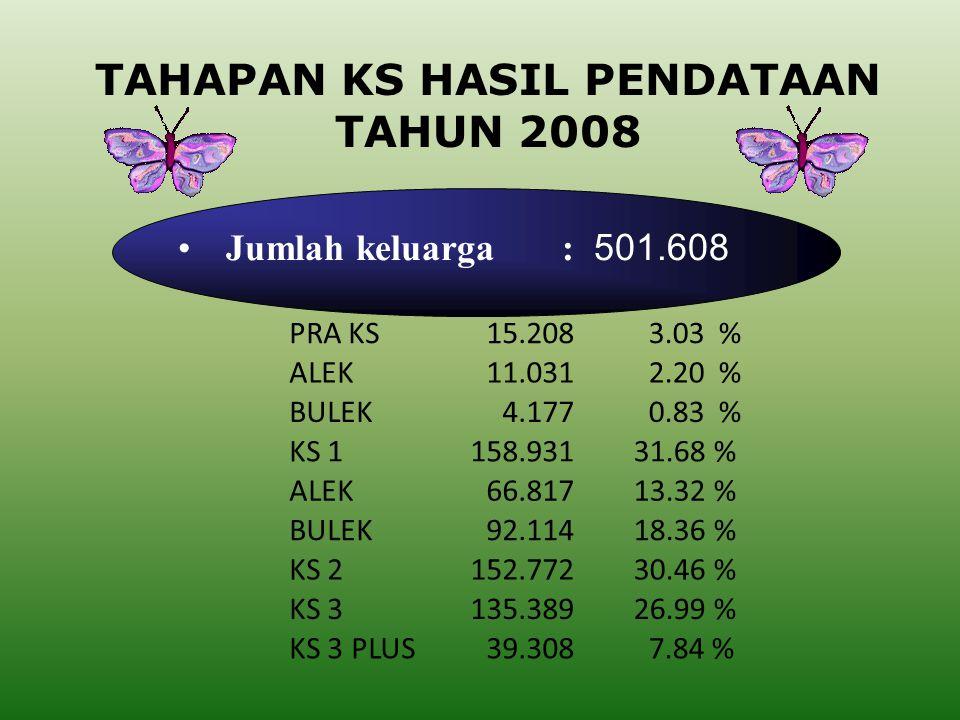 PROSENTASE JUMLAH PUS TERHADAP BUKAN PESERTA KB DAN PESERTA KB HASIL PENDATAAN KELUARGA 2008 JUMLAH PUS : 355.176 HAMIL : 10.882 ( 3,06 %) BUKAN PESERTA KB 75.271( 21,19 % ) PESERTA KB 279.905 (78,81 %) INGIN ANAK SEGERA : 20.704 ( 5.83 % ) INGIN ANAK DITUNDA : 17.673 ( 4,98 % ) TIDAK INGIN ANAK LAGI : 26.012 ( 7,32 % )