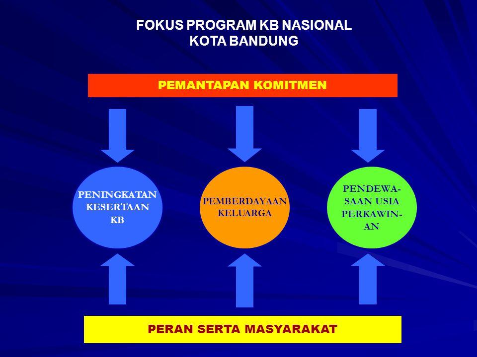 Sasaran Kependudukan s.d 2013 Dikaitkan dengan Program KB Sasaran Kependudukan s.d 2013 Dikaitkan dengan Program KB 1.Toleransi Jumlah penduduk 2.400.000 2.LPP 1,5 % 3.TFR 1,81 4.ASFR (15-19) 20,48 1.Toleransi Jumlah penduduk 2.400.000 2.LPP 1,5 % 3.TFR 1,81 4.ASFR (15-19) 20,48