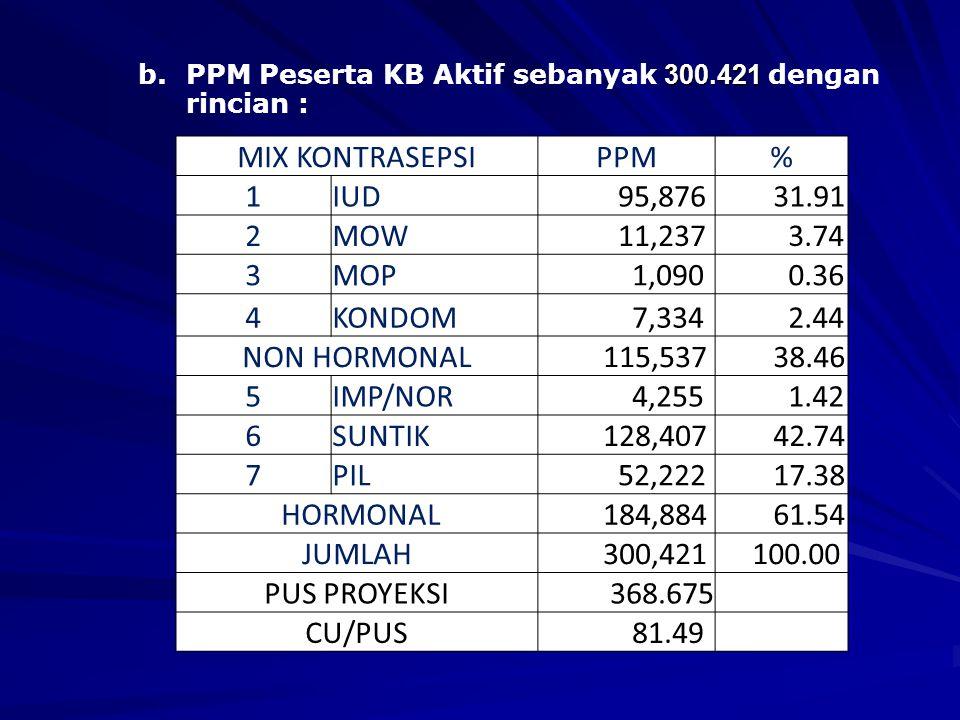 SASARAN 2009 a.PPM Peserta KB Baru sebanyak 44.057, dengan rincian : A. Peningkatan Kesertaan ber-KB MIX KONTRASEPSIPPM% 1IUD 9,842 22.34 2MOW 763 1.7