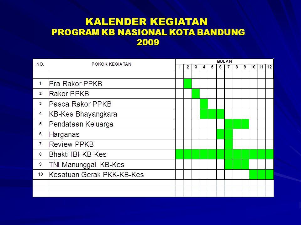 PENYEDIAAN DAN PENYIAPAN DATA DAN INFORMASI PROGRAM KB - KS (DALLAP, PELKON DAN DATA MIKRO KELUARGA), BULANAN, PENGOLAHAN DATA DAN INFORMASI, MELALUI TEKNOLOGI INFORMASI ( Siti Kencana – bbpkb.bandung.go.id ) MEMBANGUN INSFRASTRUKTUR JARINGAN TEKNOLOGI INFORMASI DAN KOMUNIKASI PENINGKATAN KUALITAS SDM PENGELOLA SIM PROG.KB KEGIATAN SIM PROGRAM KB 2009 Program KB yang terintegrasi dengan outcome yang jelas; Program KB menerapkan Sistem Informasi yang up to date;.