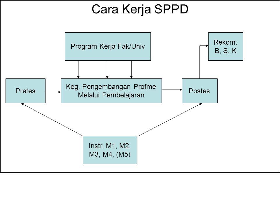 Cara Kerja SPPD Keg.