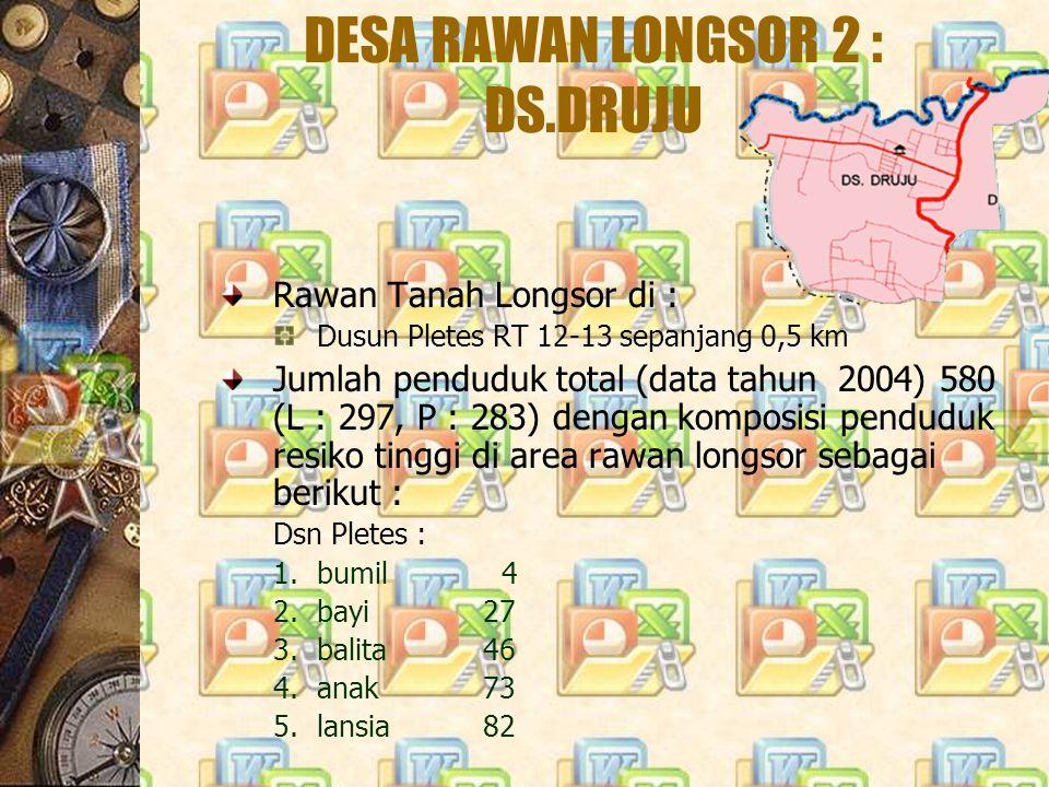 DESA RAWAN LONGSOR 2 : DS.DRUJU Rawan Tanah Longsor di : Dusun Pletes RT 12-13 sepanjang 0,5 km Jumlah penduduk total (data tahun 2004) 580 (L : 297,